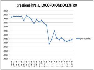 Fig.5  Andamento della pressione atmosferica su Locorotondo